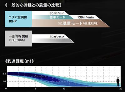 一般的な機種との風量比較グラフ、到達距離イメージ